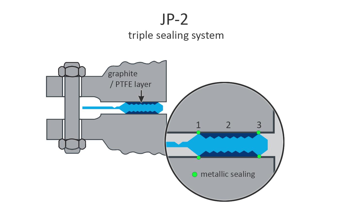 Jp2 - triple sealing system
